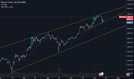 BTCUSD: BTC Fractal analysis and entry points