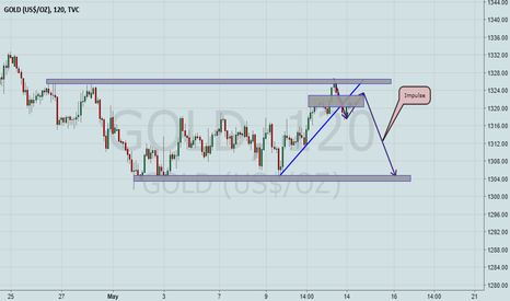 GOLD: GOLD ready to Drop!(Break Out)