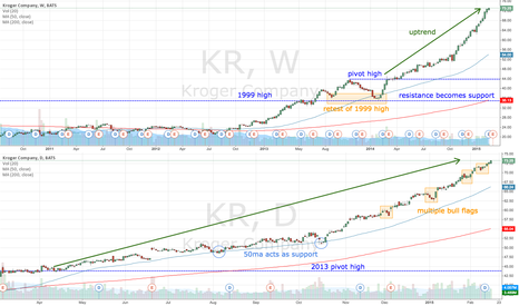 KR: KR still going strong
