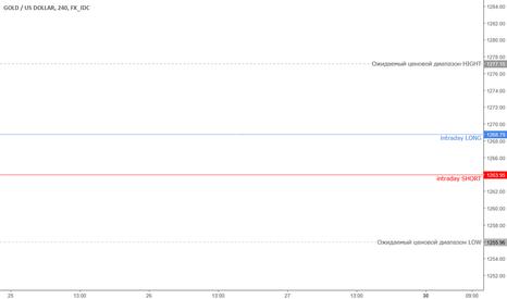 XAUUSD: Внутридневной торговый диапазон GOLD