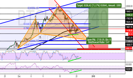 BTCUSD: WHAT ABOUT BITCOIN'S CRASH IT'S OVER OR NOT?