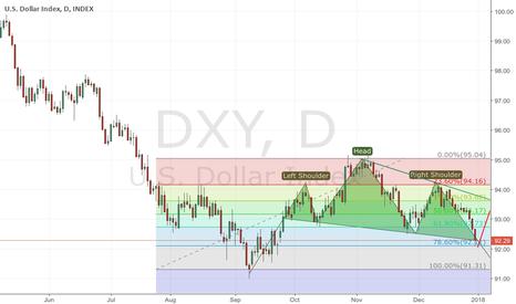 DXY: USD fail H&S in market