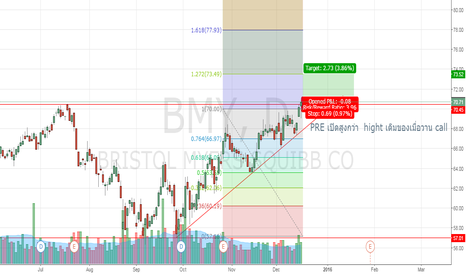 BMY: BMY BREAK HIGHT CALL