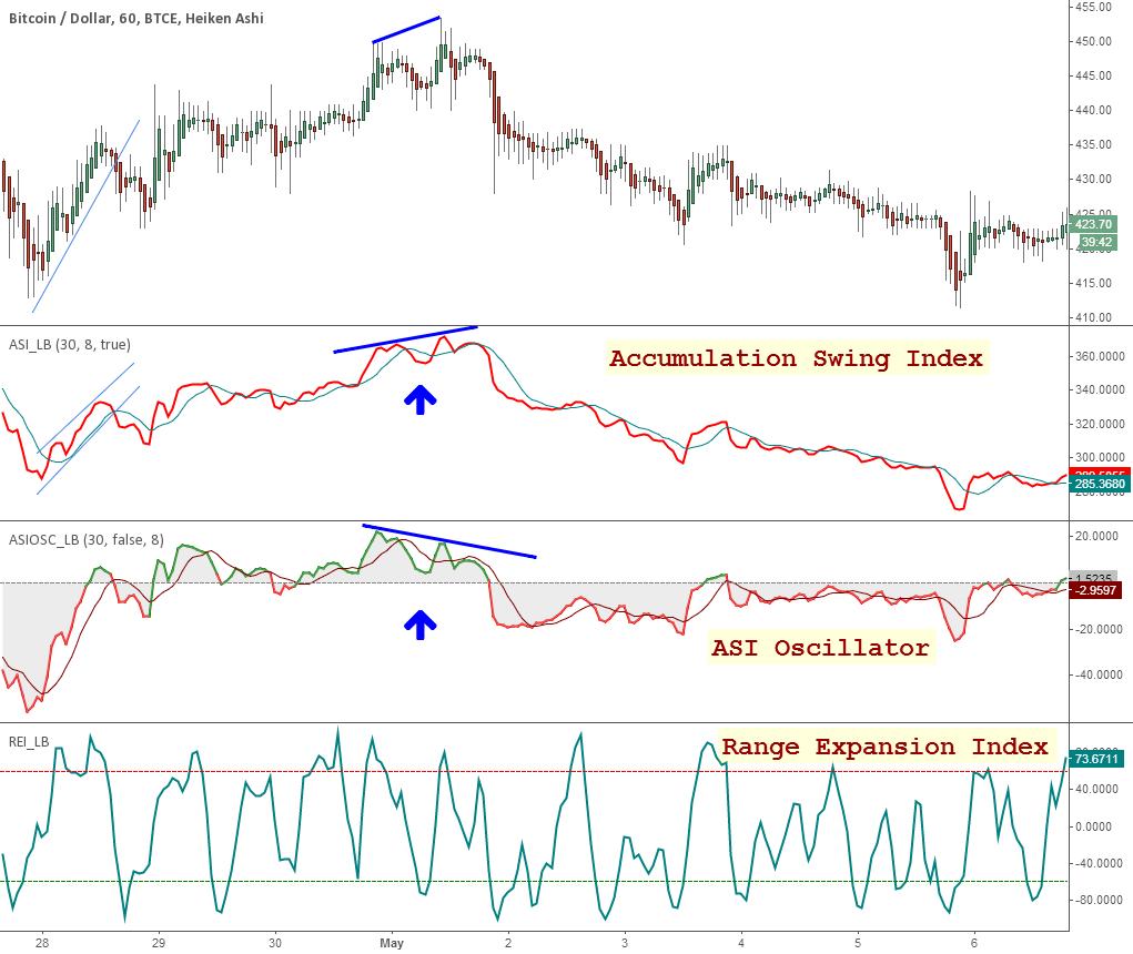 Indicators: AccSwingIndex, ASI Oscillator and RangeExpansionInde