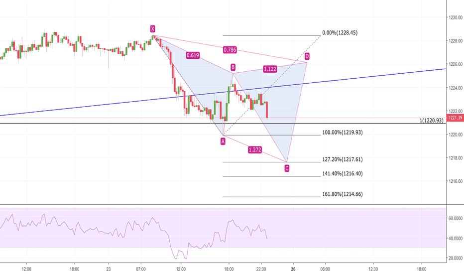 XAUUSD: Potential Cypher on 15 Min