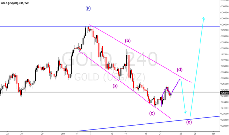 GOLD: GOLD : my view for the next days / weeks