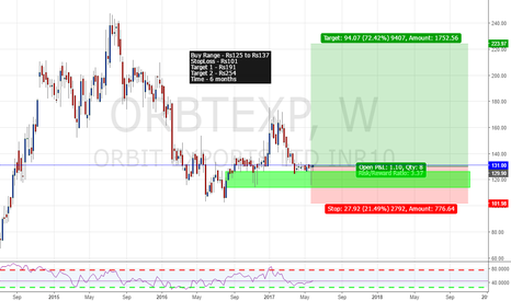 ORBTEXP: Orbit Exports Long Setup