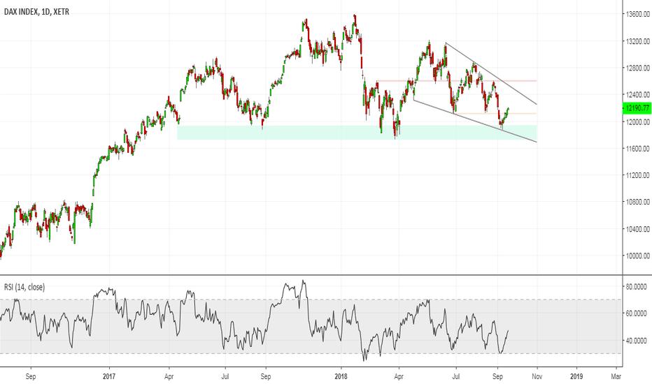 DAX: DAX (German Stock Index)