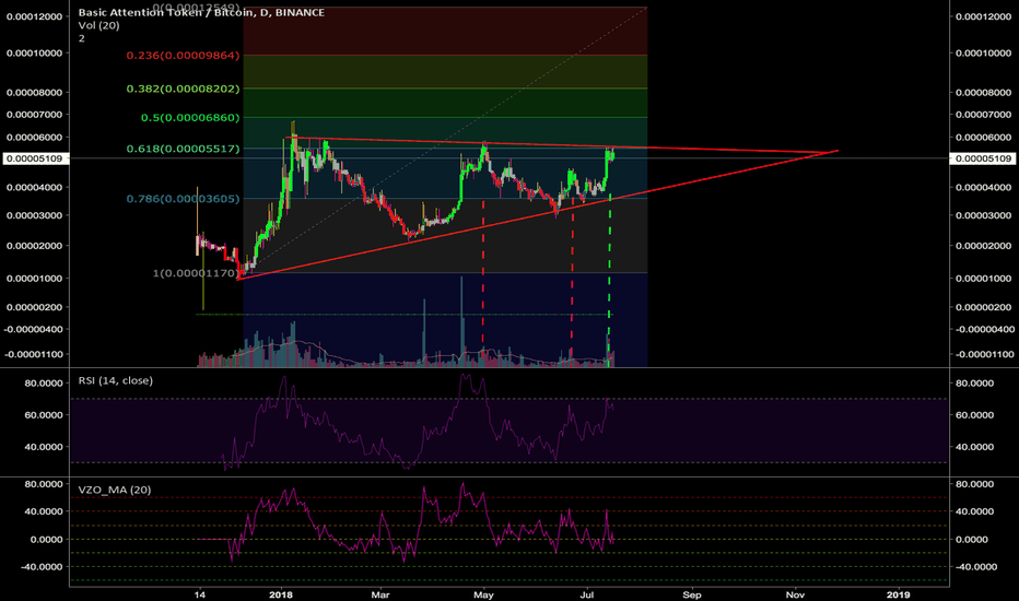 BATBTC: BAT/BTC  Will breakout soon