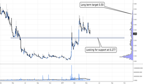 FRR: Looking for short term support #FRR