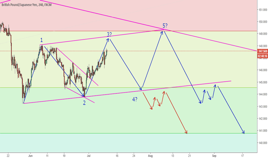 GBPJPY: GBPJPY Creeping Towards My Take Profit Then What?