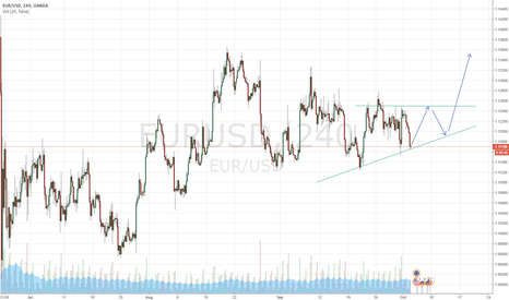 EURUSD: EURUSD in a range and will break upwards...