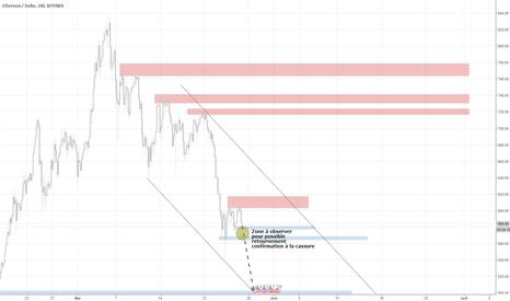 ETHUSD: Probable baisse ETH/USD