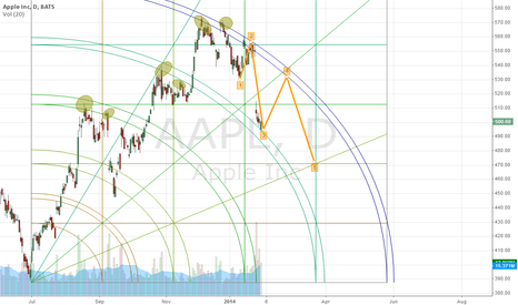 AAPL: Long for a bounce 525-530