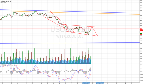 USOIL: Going short on WTI