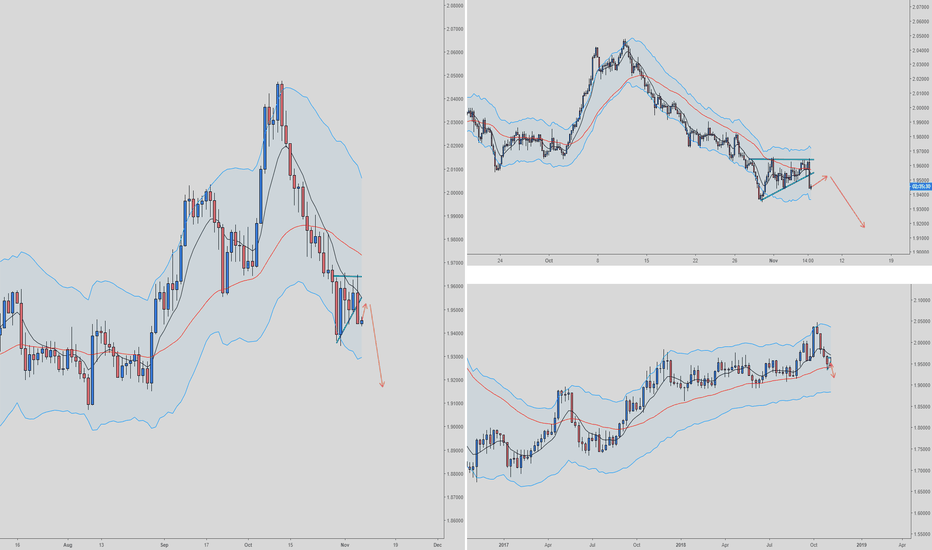 GBPNZD: GBPNZD Short daily/h4