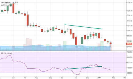 INFY: INFY - Hidden bearish divergence