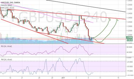 GBPUSD: GBP/USD, bullish impulse predicted