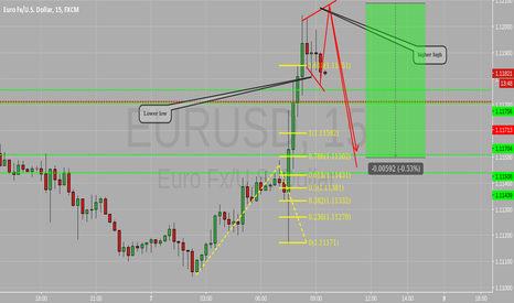 EURUSD: Elliot wave