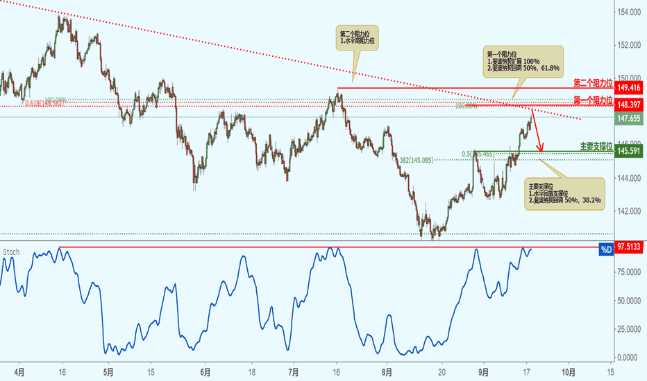 GBPJPY: GBPJPY 英镑兑日元(4小时图)-接近阻力位,下跌!