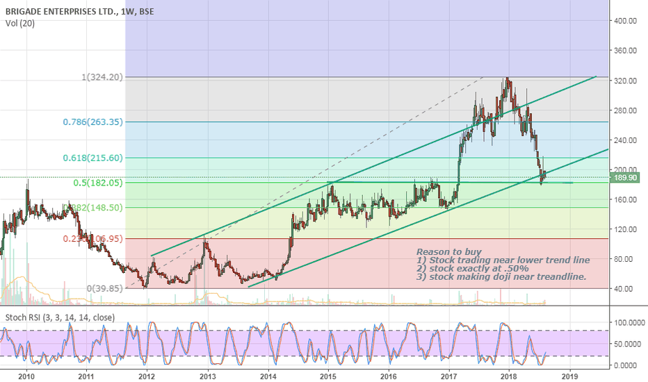 BRIGADE: Trading near trendline