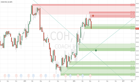 COH: Bearish for the middle term - #ProfitingMe