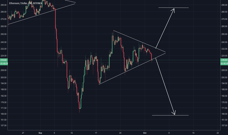 ETHUSD: Breakdown still to be confirmed