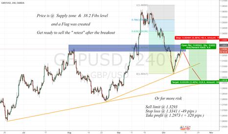 GBPUSD: Nice reversal @ supply zone + 38.2 Fibs