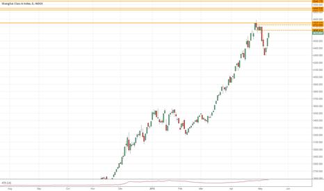 XGY0: Shanghai near 10% correction and V-bottom rally