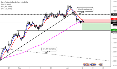 EURAUD: Breakage