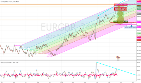 EURGBP: EURGBP possible exhaustion of trend Short with Open spaces