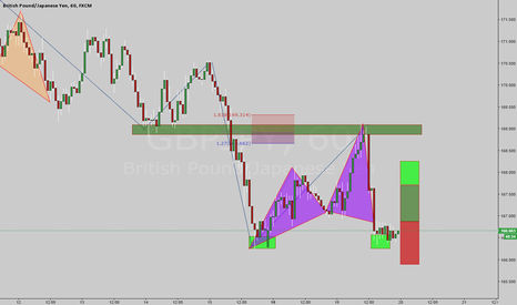 GBPJPY: Buy on the Bull Cypher
