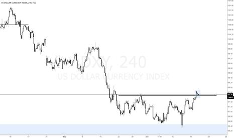 DXY: DXY - Dollar break out : is it failed break?