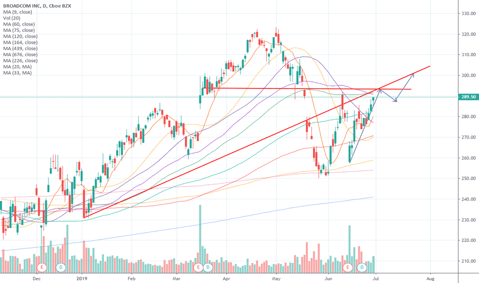 AVGO Stock Price and Chart — NASDAQ:AVGO — TradingView