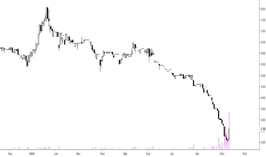 MWT: MW Trade - odreagowanie
