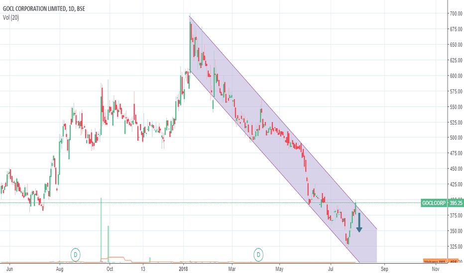 GOCLCORP: GOCL is at resistance may reverse now