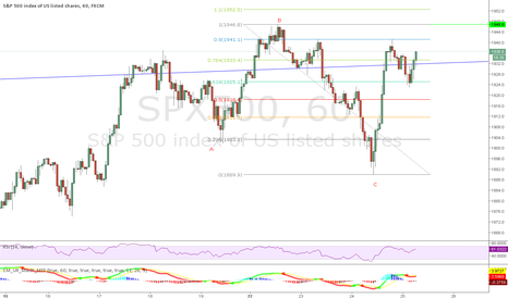 SPX500: SPX - market bounces back