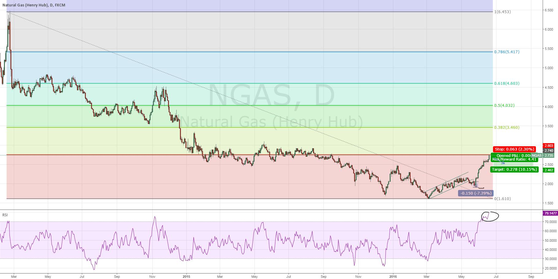NaturalGas - Short