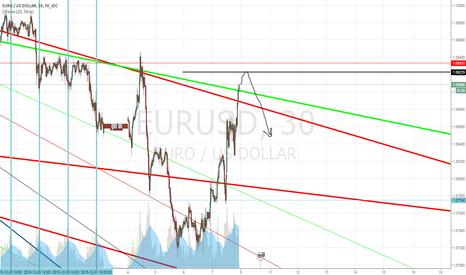EURUSD: sell limit