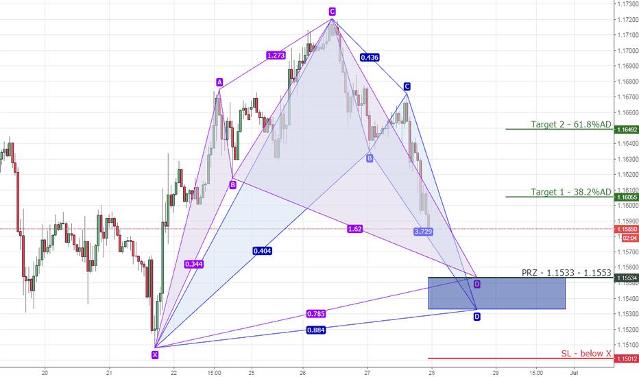 EURUSD: 9) EURUSD bullish cypher/bat on 1hr chart