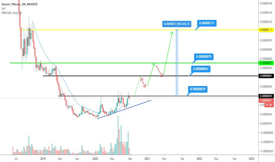Cex integruoja tradingview bitcoin charts!