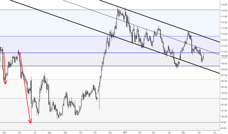 USDJPY: USDJPY(D) SHORT Opportunity Institutional Level