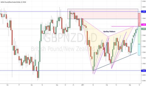 GBPNZD: GBPNZD Gartley Pattern(Short Trade)