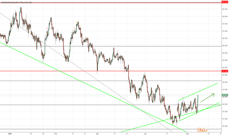 CADJPY: | CADJPY Weekly Analysis |
