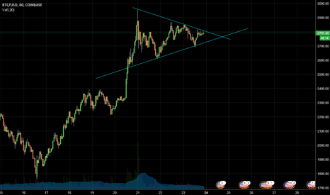 BTCUSD: Bitcoin bull flag formation