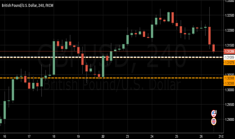 GBPUSD: $GBPUSD | Stop Loss Hunting in Effect
