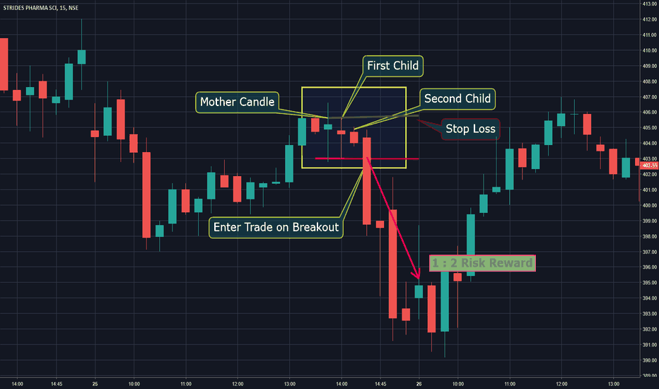 STAR: Inside Bar Trading Strategy: How to capture 1:2 Risk Reward