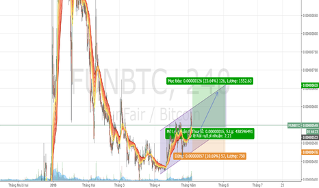 FUNBTC: FUN/BTC
