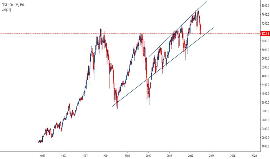 UKX: FTSE 100 (UKX) Monthly Timeframe Buy