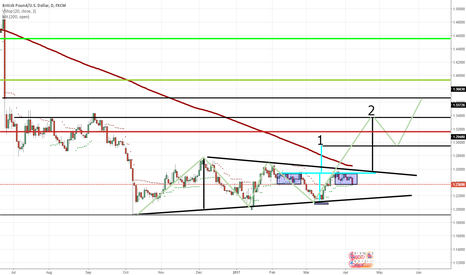 GBPUSD: Update 2 and Target